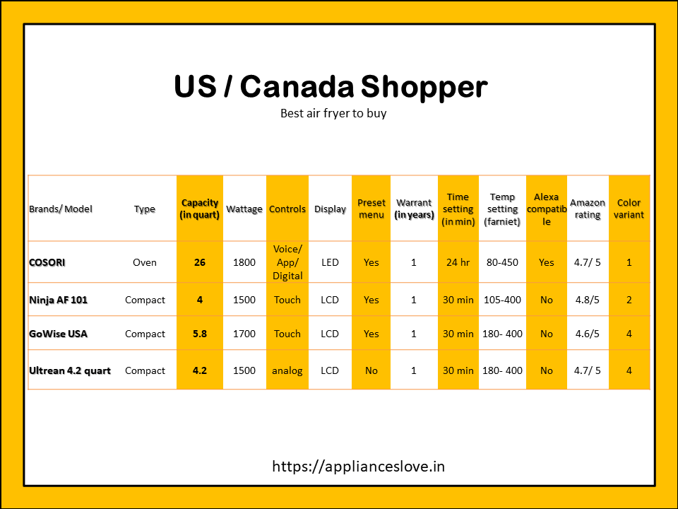 Best selling models in US/ Canada