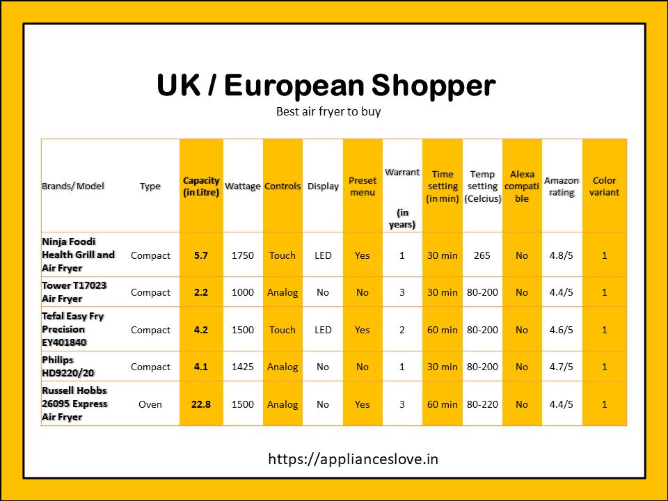 Best selling models in UK / European countries